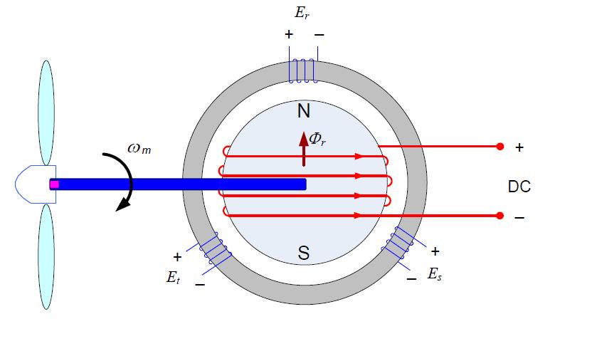 تولید ولتاژ